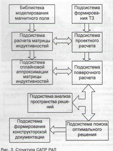 Структурная схема расчетной