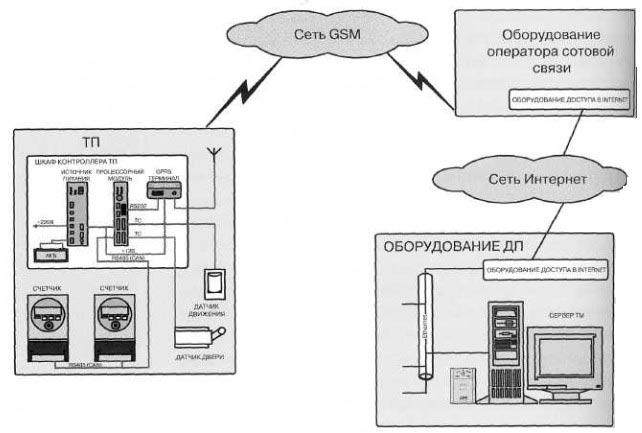Структурная схема системы с каналом связи по сети GSM в режиме передачи данных (GPRS) приведена на рисунке.