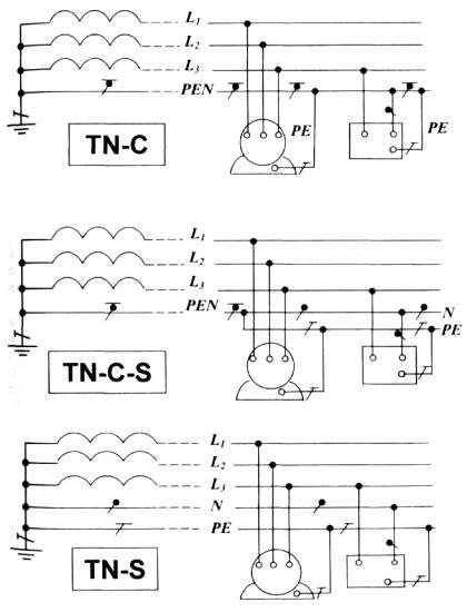 инструкции по выполнению сети заземления в электроустановках